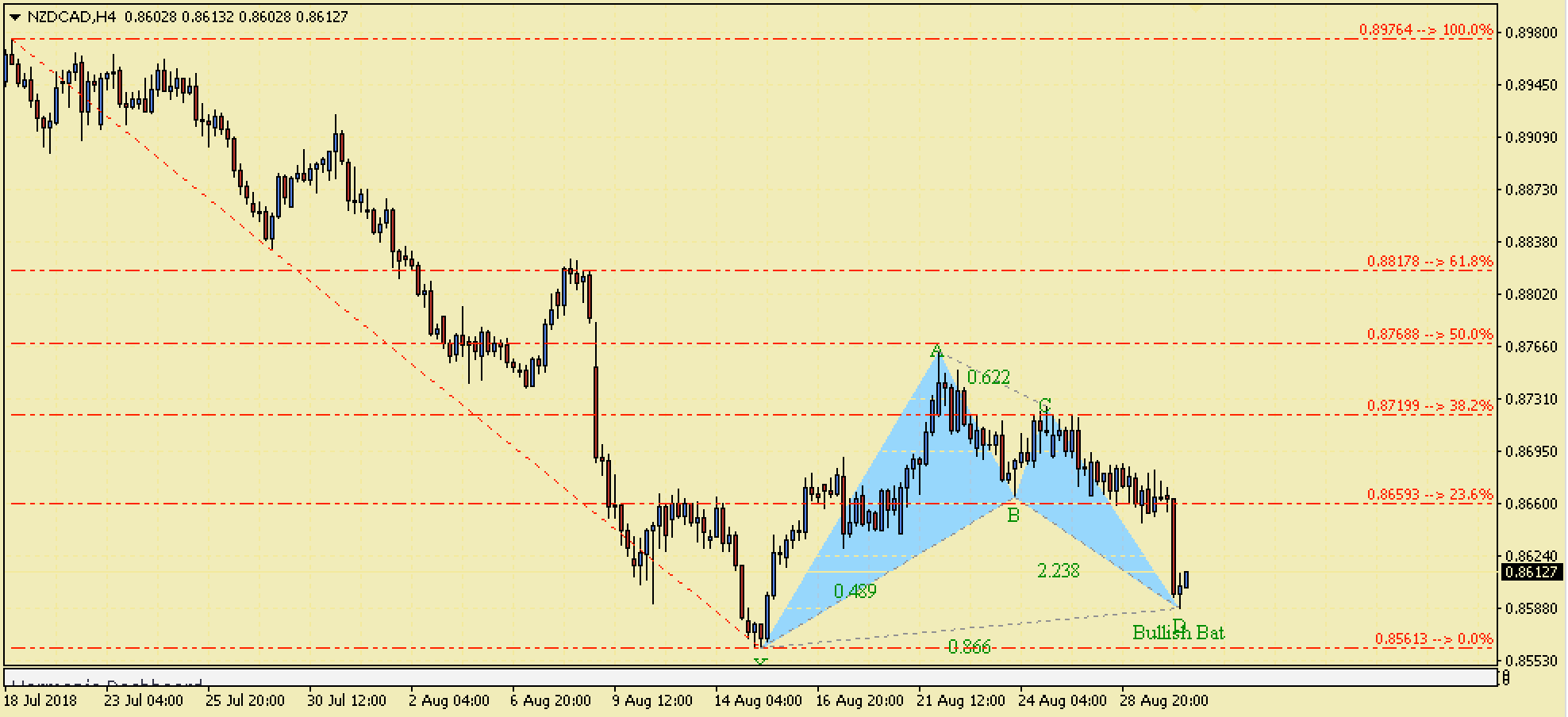 NZDCAD Bullish Harmonic Bat Pattern – 30th August 2018