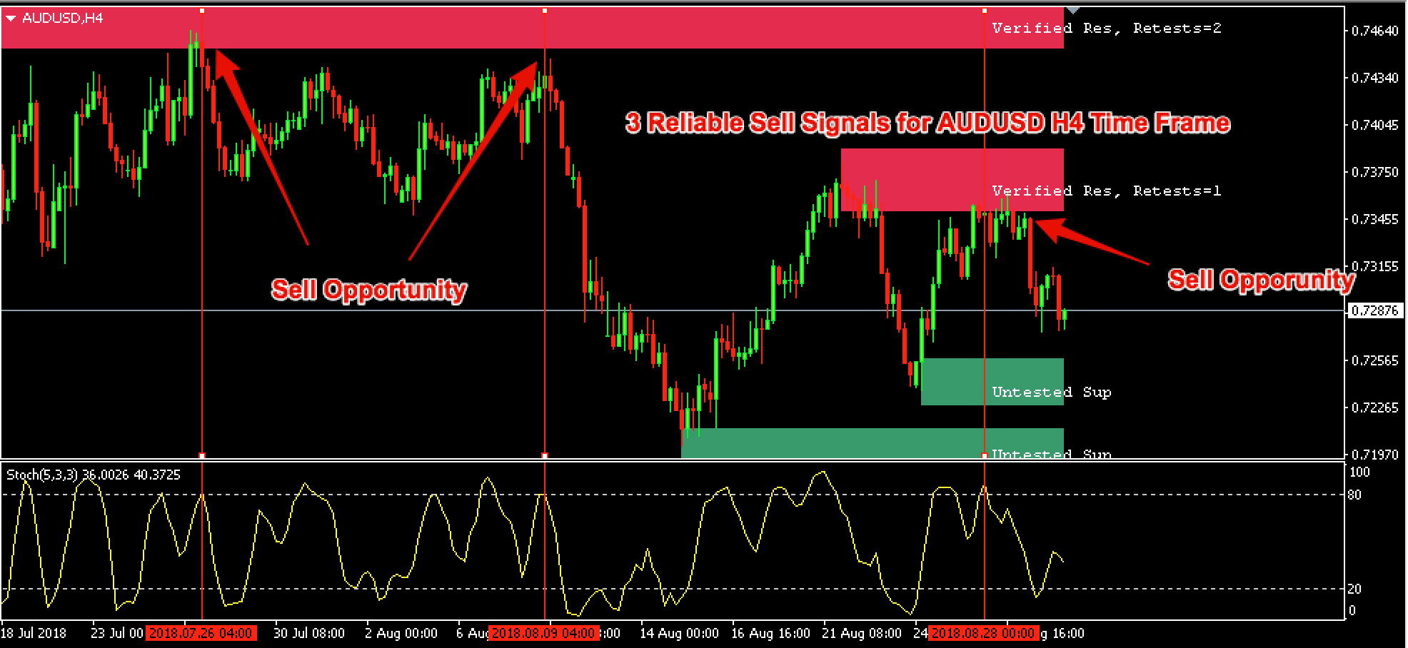How to identify supply and demand in forex pdf