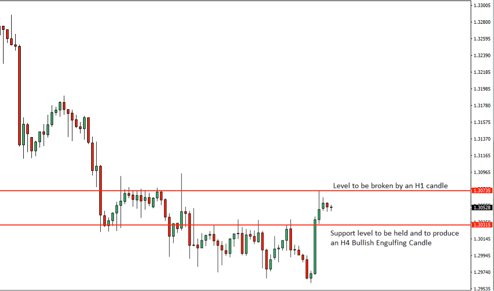 USDCAD Price Action Analysis – 8th August 2018