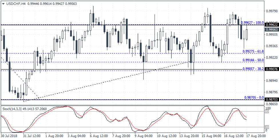USDCHF Weekly Forex Forecast - 20th to 24th August 2018