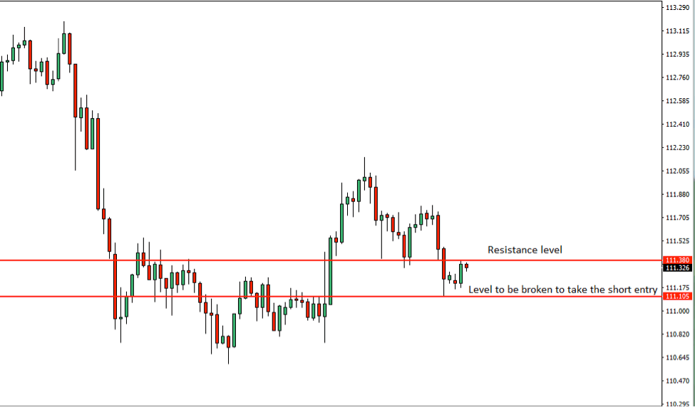 USDJPY Price Action Analysis – 6th August 2018