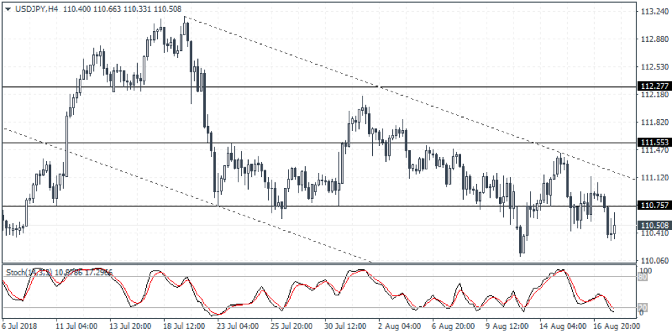 USDJPY Weekly Forex Forecast - 20th to 24th August 2018