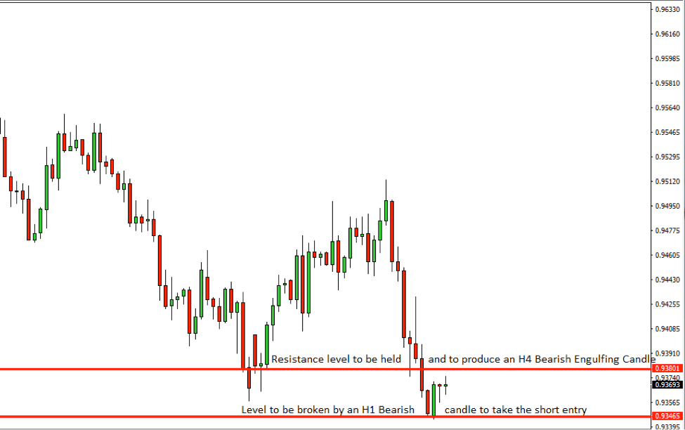 AUDCAD Price Action Analysis – 10th Sept 2018