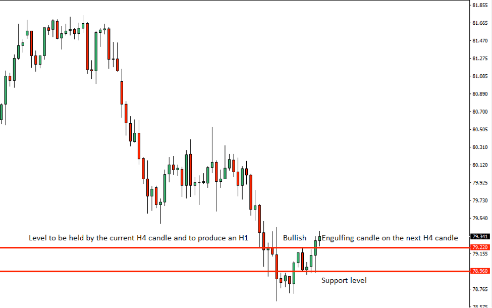 AUDJPY Price Action Analysis – 11th Sept 2018