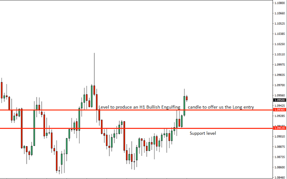AUDNZD Price Action Analysis – 13th Sept 2018