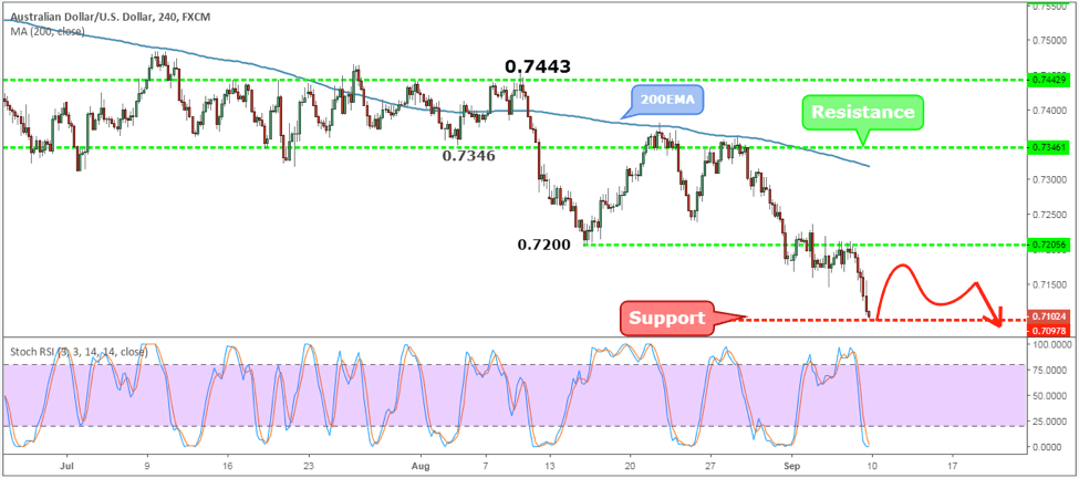 AUDUSD Weekly Forex Forecast - 10th to 14th Sept 2018