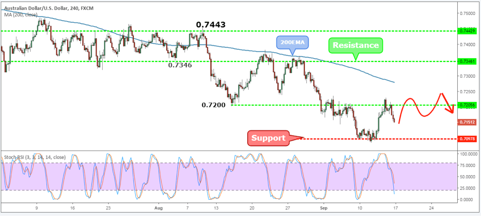 AUDUSD Weekly Forex Forecast - 17th to 21st Sept 2018