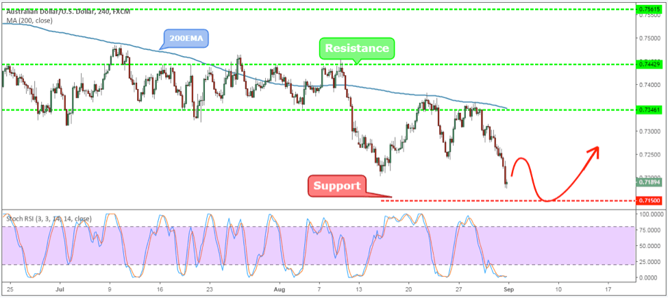AUDUSD Weekly Forex Forecast - 3rd to 7th Sept 2018