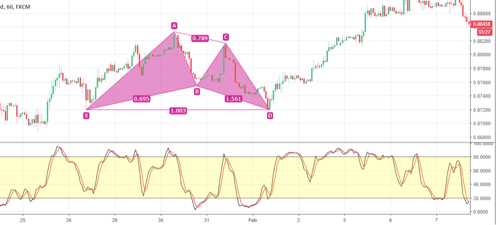 Bullish Harmonic Pattern with Stochastics