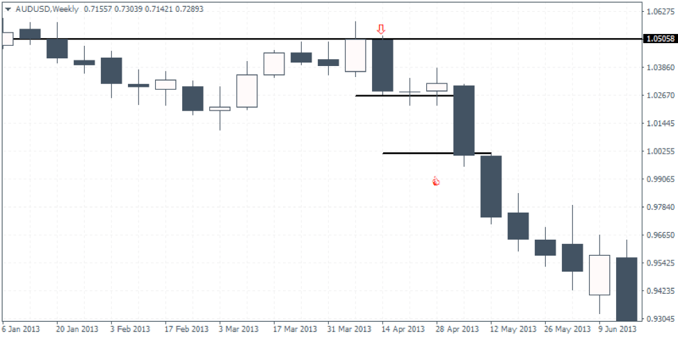 Double Bar High Lower Close Candlestick Formation