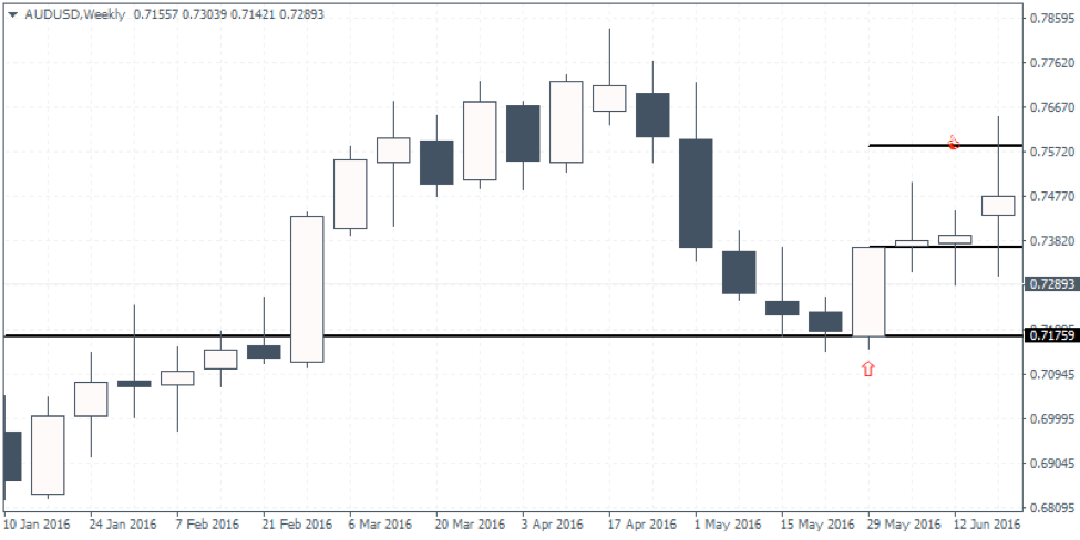 Double Bar Low Higher Close Candlestick Formation