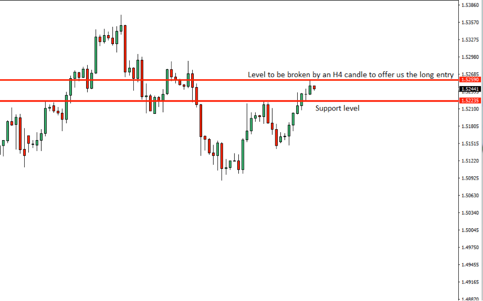 EURCAD Price Action Analysis – 18th Sept 2018