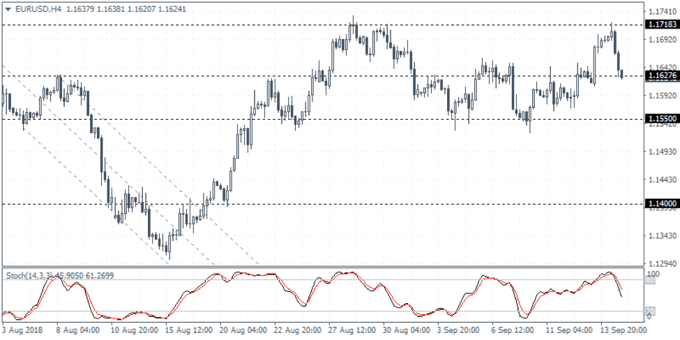 EURUSD Weekly Forex Forecast - 17th to 21st Sept 2018