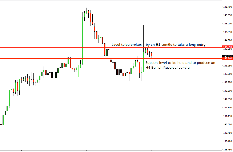 GBPJPY Price Action Analysis – 6th Sept 2018