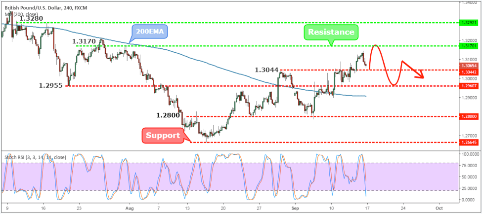 GBPUSD Weekly Forex Forecast - 17th to 21st Sept 2018