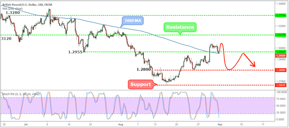 GBPUSD Weekly Forex Forecast - 3rd to 7th Sept 2018