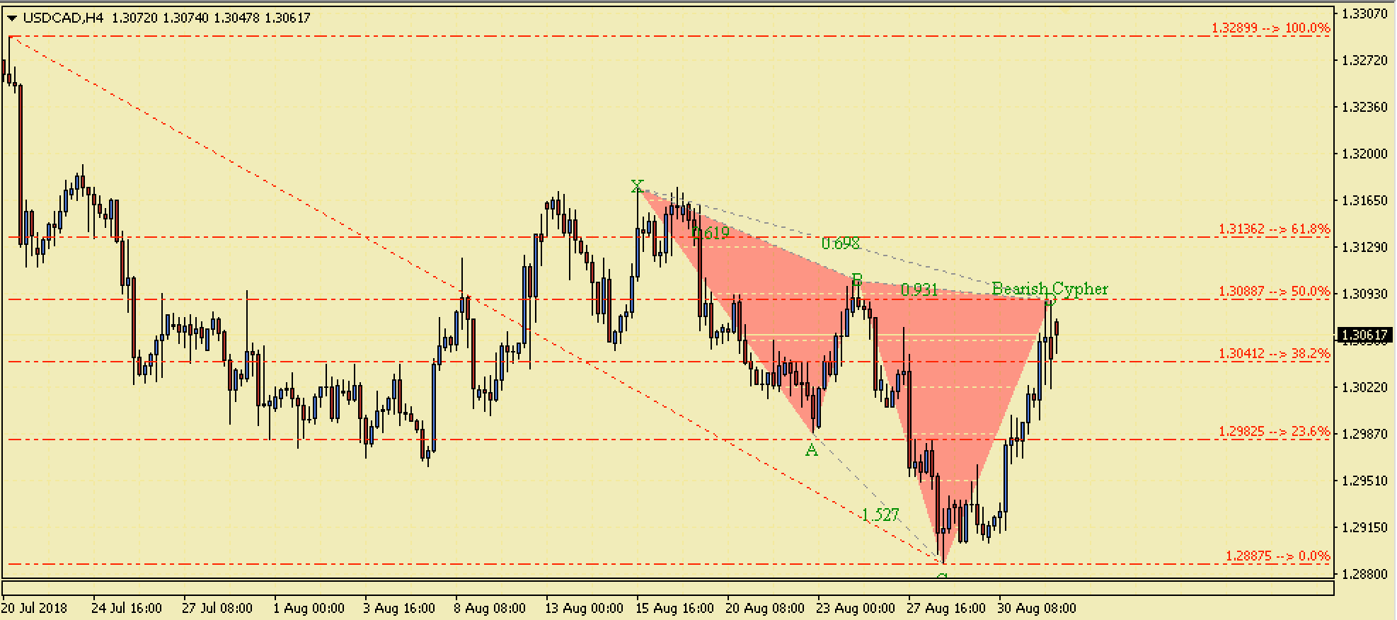 USDCAD Bearish Cypher Harmonic Pattern – 2nd Sept 2018