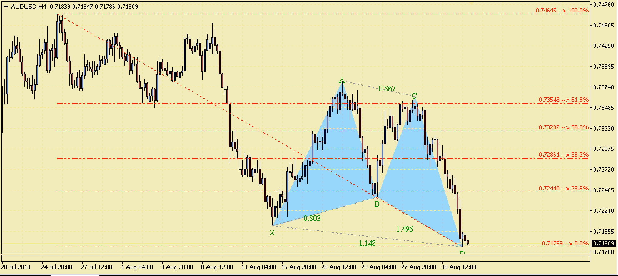 AUDUSD Bullish Butterfly Harmonic Pattern – 2nd Sept 2018