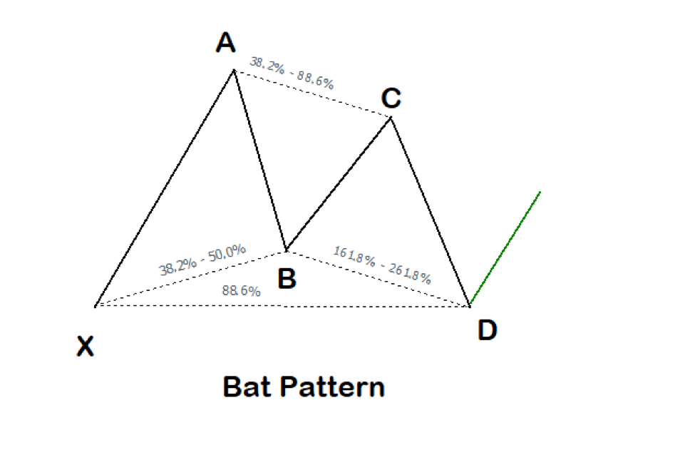 The Bat Harmonic Pattern