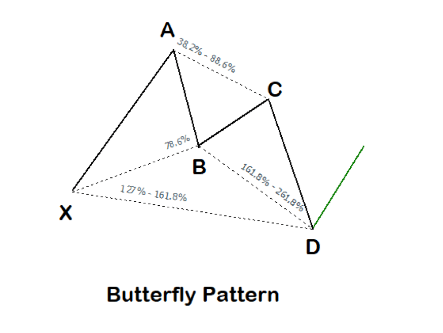The Butterfly Harmonic Pattern