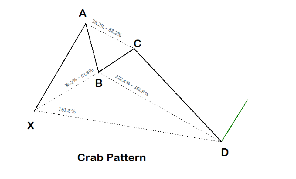 The Crab Harmonic Pattern