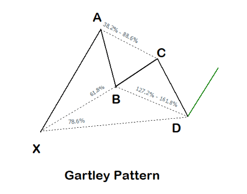 The Gartley Harmonic Pattern
