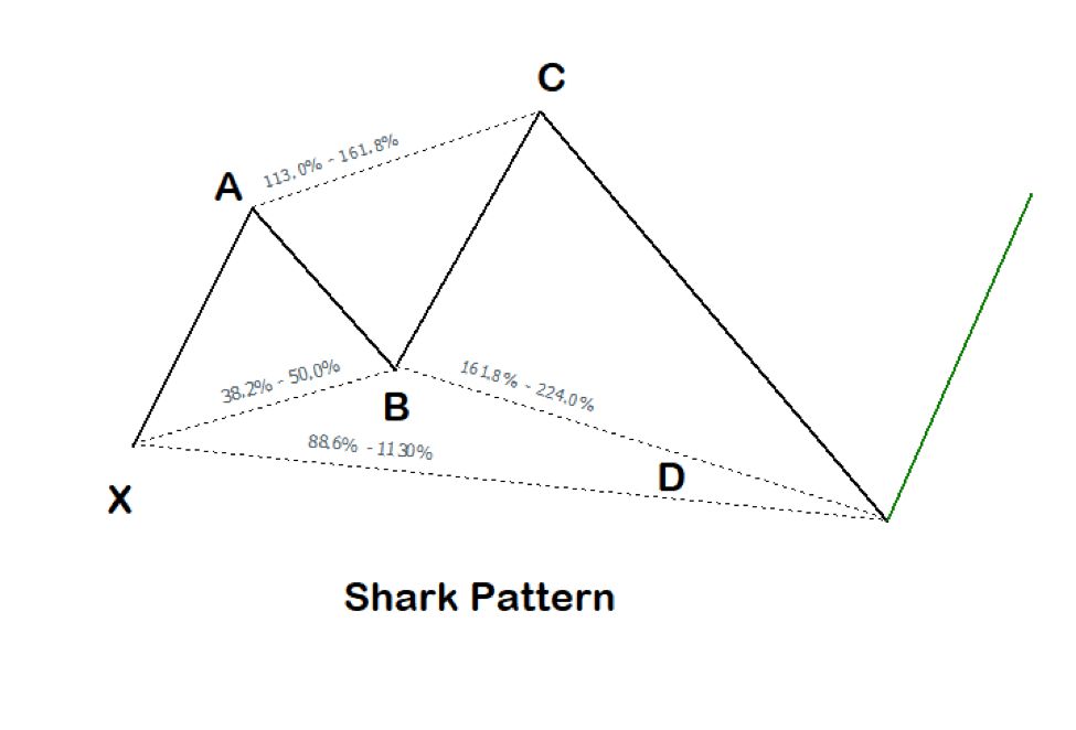 The Shark Pattern
