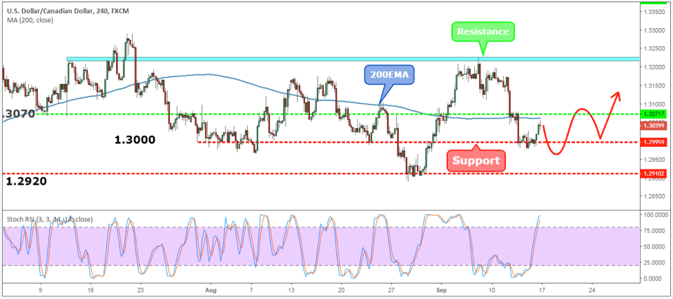 USDCAD Weekly Forex Forecast - 17th to 21st Sept 2018