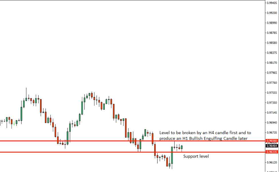 USDCHF Price Action Analysis – 19th Sept 2018