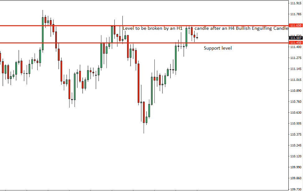 USDJPY Price Action Analysis – 12th Sept 2018