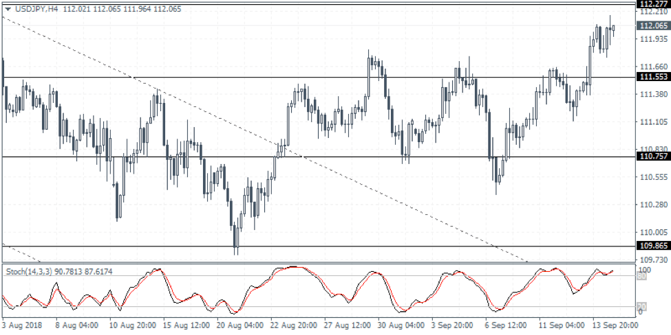 USDJPY Weekly Forex Forecast - 17th to 21st Sept 2018