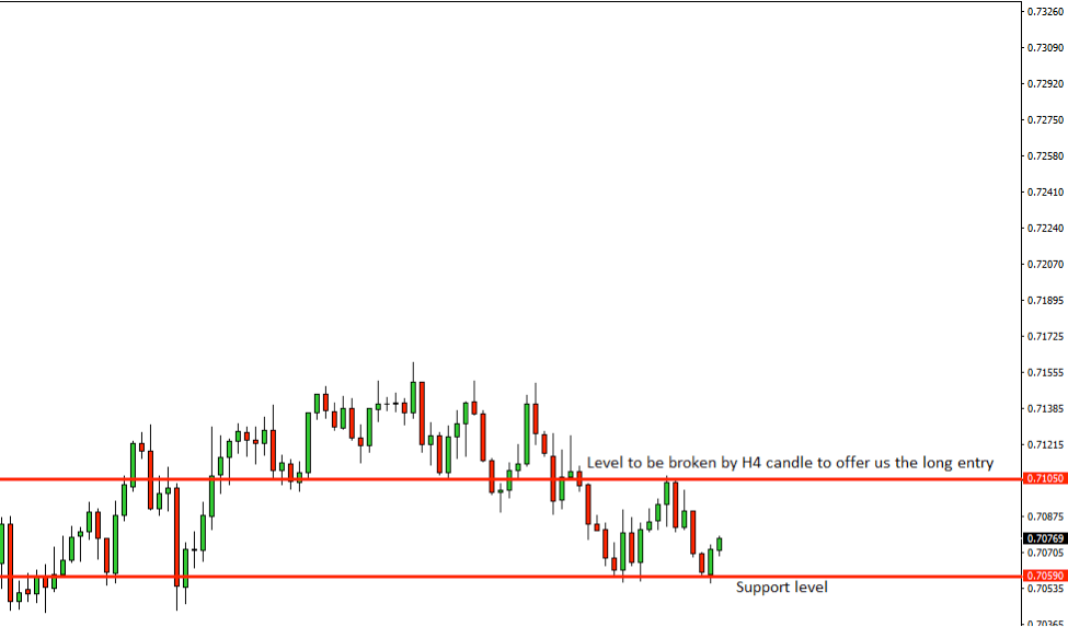 AUDUSD Price Action Analysis – 25th Oct 2018