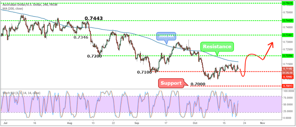 AUDUSD Weekly Forex Forecast - 22nd to 26th Oct 2018