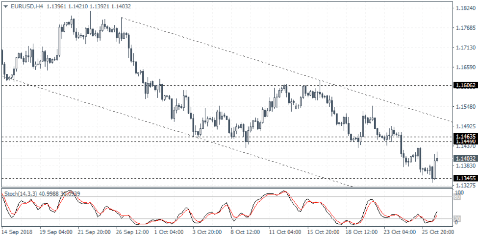 EURUSD Weekly Forex Forecast - 29th Oct to 2nd Nov 2018