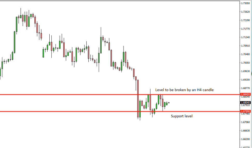 GBPAUD Price Action Analysis – 29th Oct 2018