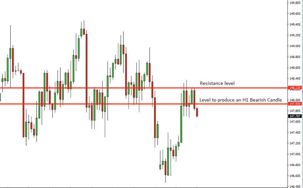 GBPJPY Price Action Analysis – 17th Oct 2018