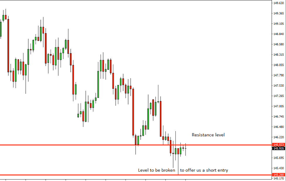 GBPJPY Price Action Analysis – 24th Oct 2018