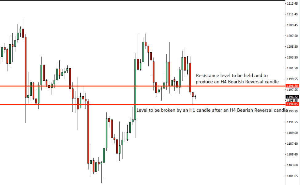 Gold Price Action Analysis – 8th Oct 2018
