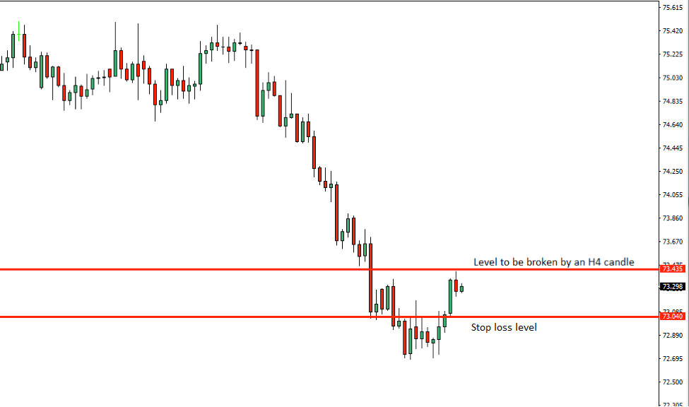 NZDJPY Price Action Analysis – 10th Oct 2018
