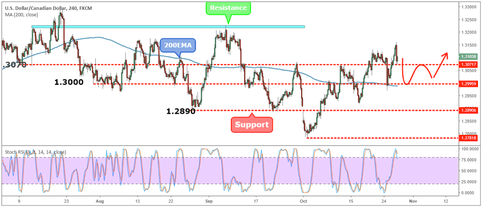 USDCAD Weekly Forex Forecast - 29th Oct to 2nd Nov 2018