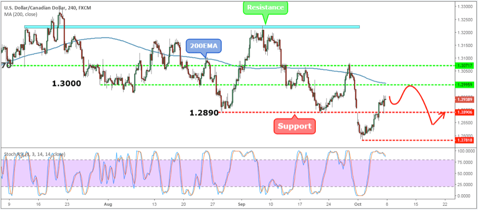 USDCAD Weekly Forex Forecast - 8th to 12th Oct 2018