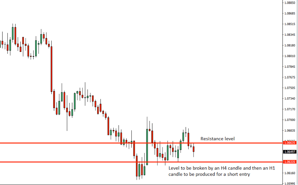 AUDNZD Price Action Analysis – 20th Nov 2018