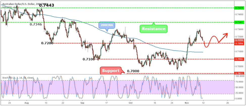 AUDUSD Weekly Forex Forecast - 12th to 16th Nov 2018