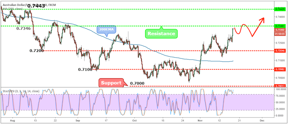 AUDUSD Weekly Forex Forecast - 19th to 23rd Nov 2018