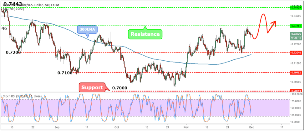 AUDUSD Weekly Forex Forecast - 3rd to 7th Dec 2018