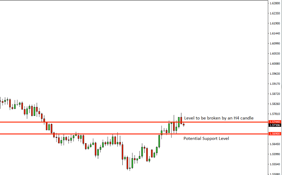 EURAUD Price Action Analysis – 21st Nov 2018