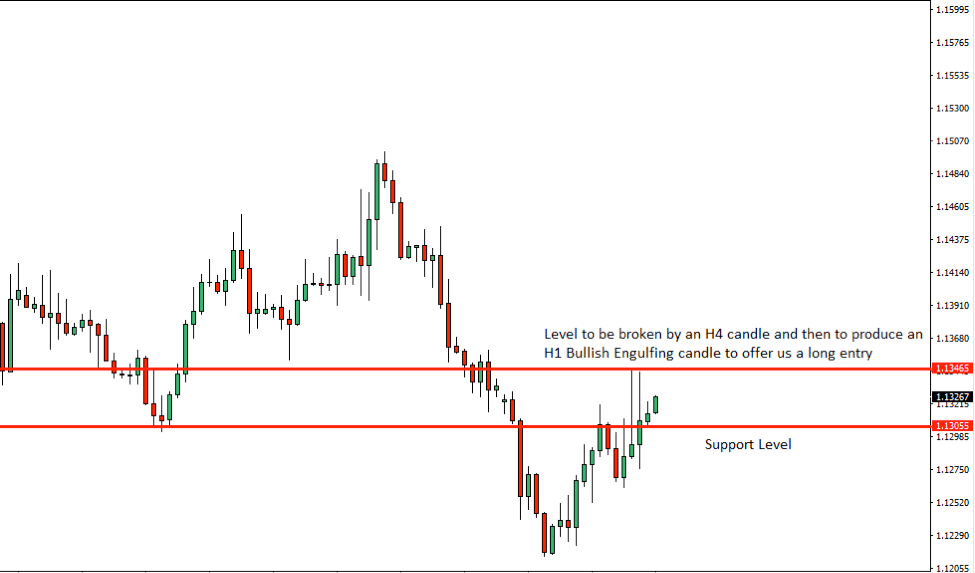 EURUSD Price Action Analysis – 15th Nov 2018