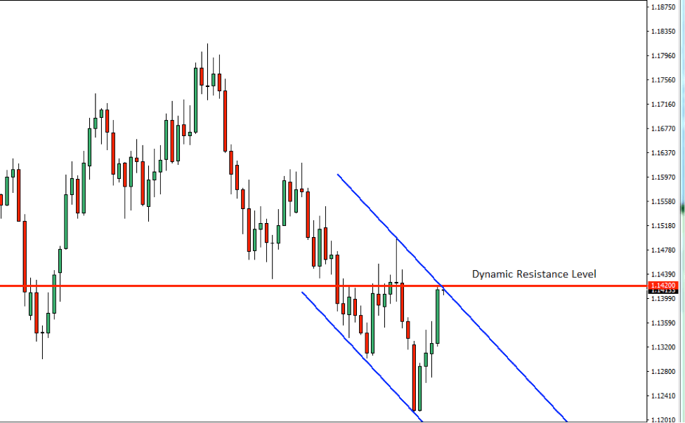 EURUSD Price Action Analysis – 19th Nov 2018
