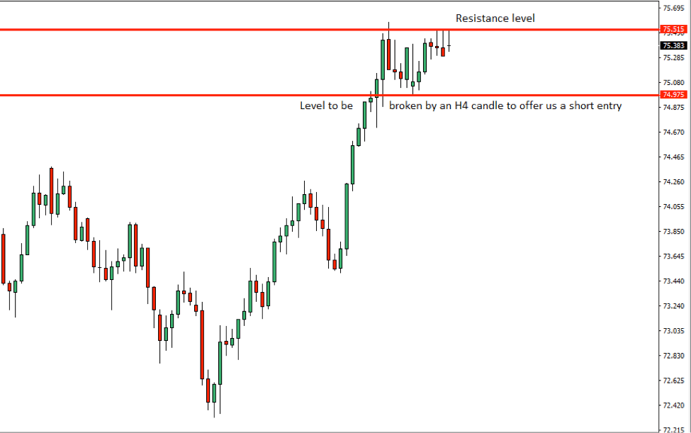 NZDJPY Price Action Analysis – 6th Nov 2018