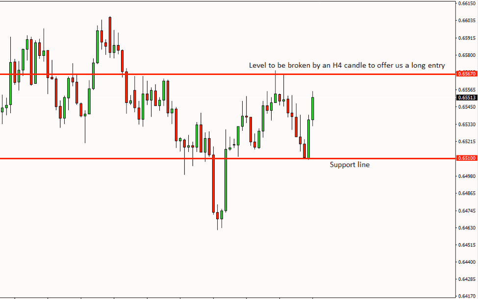 NZDUSD Price Action Analysis – 1st Nov 2018
